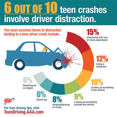 6 our of 10 teen crashes involve driver distraction, with interacting with one or more passengers at the top of the list with 15%.